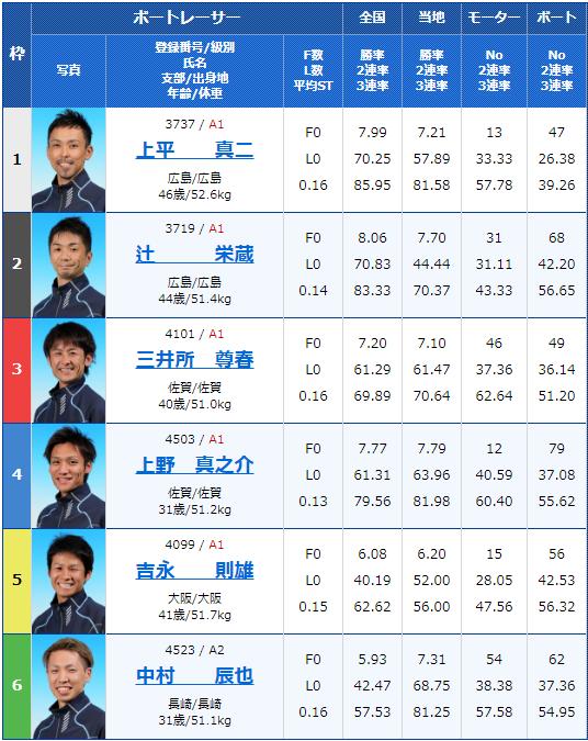 2020年1月10日唐津競艇第20回酒の聚楽太閤杯最終日12Rの出走表