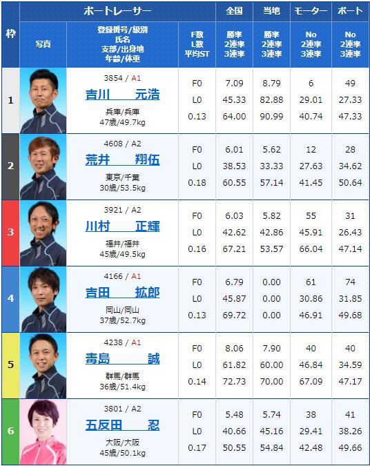 2020年1月11日尼崎競艇ファン感謝3Daysボートレースバトルトーナメント初日10Rの出走表