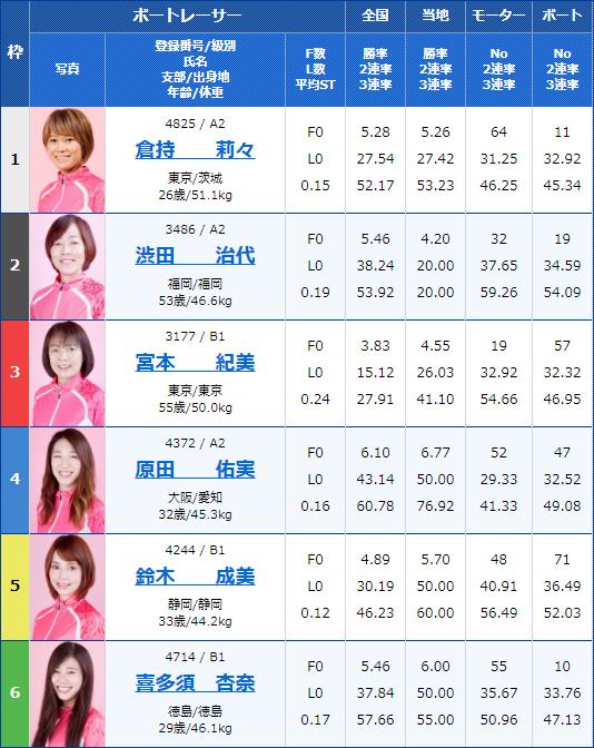 2020年1月15日G3オールレディース・江戸川女王決定戦KIRINCUP10Rの出走表