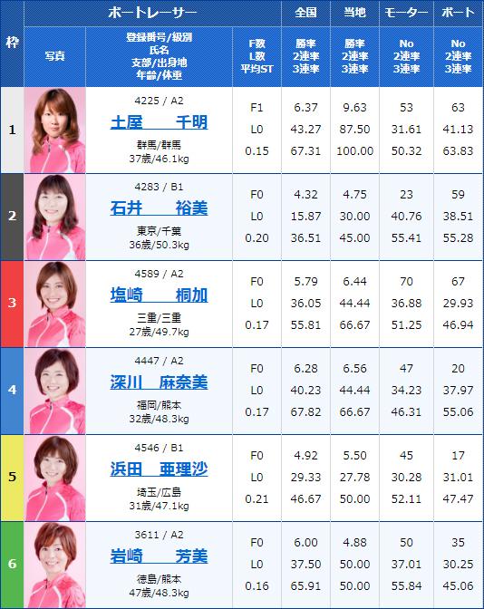 2020年1月15日G3オールレディース・江戸川女王決定戦KIRINCUP11Rの出走表
