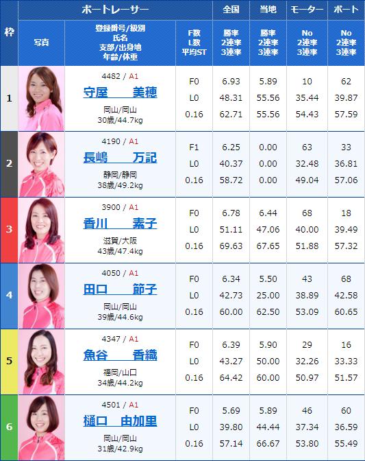 2020年1月15日G3オールレディース・江戸川女王決定戦KIRINCUP12Rの出走表