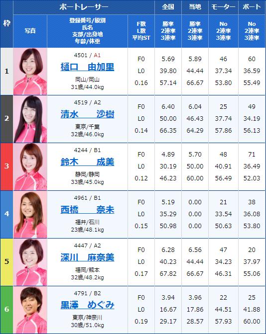 2020年1月16日G3オールレディース・江戸川女王決定戦KIRINCUP10Rの出走表