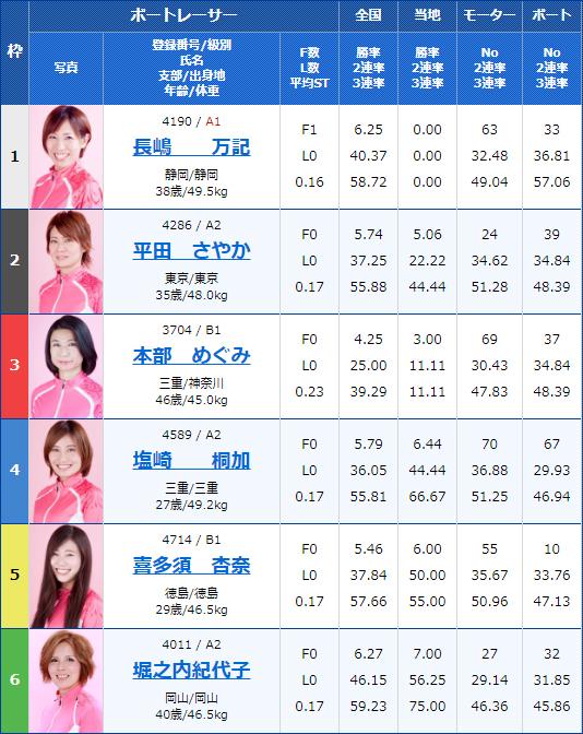 2020年1月16日G3オールレディース・江戸川女王決定戦KIRINCUP11Rの出走表
