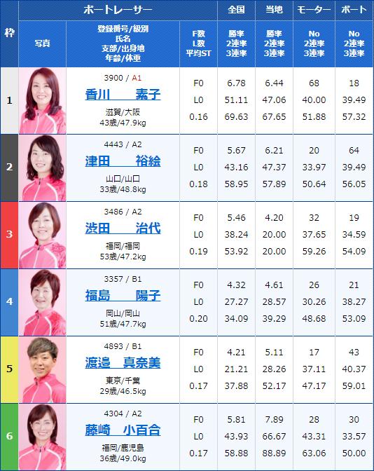 2020年1月16日G3オールレディース・江戸川女王決定戦KIRINCUP12Rの出走表