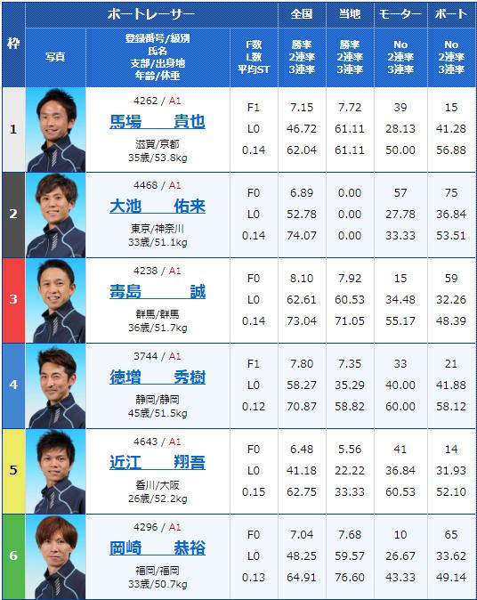 2020年1月17日若松G1ダイヤモンドカップ初日11Rの出走表