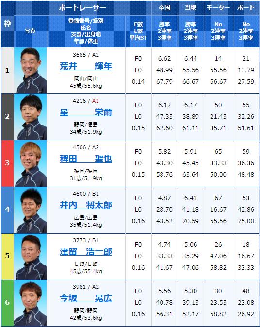 2020年1月22日桐生競艇第14回競艇タイムス杯初日10Rの出走表