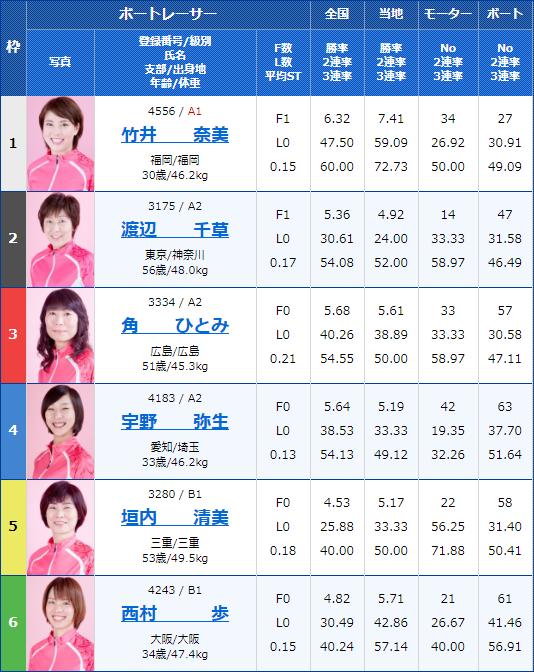 2020年1月22日G3オールレディース競走レディース笹川杯初日11Rの出走表