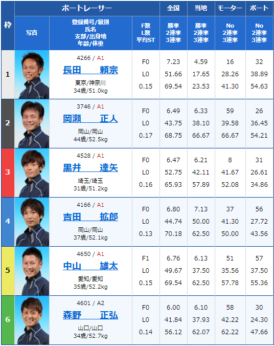 2020年1月24日丸亀競艇G3第29回 JR四国ワープ杯競走2日目12Rの出走表