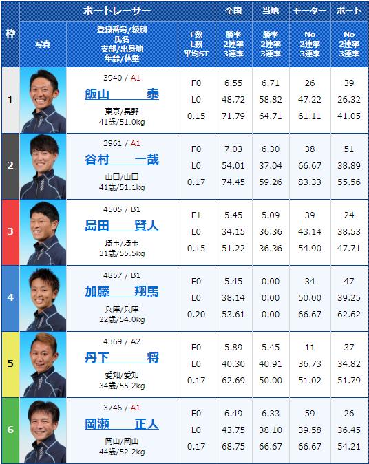 2020年1月27日丸亀競艇G3第29回 JR四国ワープ杯競走5日目10Rの出走表
