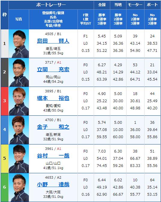 2020年1月28日丸亀競艇G3第29回 JR四国ワープ杯競走最終日10Rの出走表