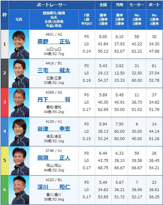 2020年1月28日丸亀競艇G3第29回 JR四国ワープ杯競走最終日11Rの出走表