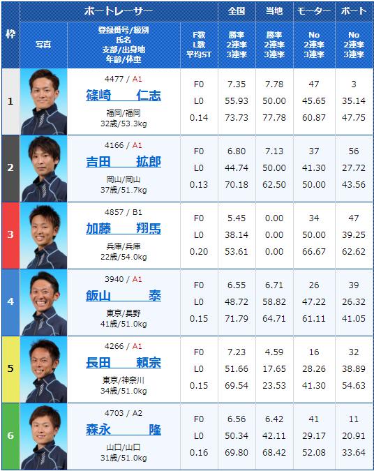 2020年1月28日丸亀競艇G3第29回 JR四国ワープ杯競走最終日12Rの出走表