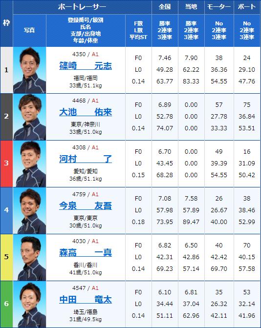 2020年1月22日若松G1ダイヤモンドカップ最終日6Rの出走表