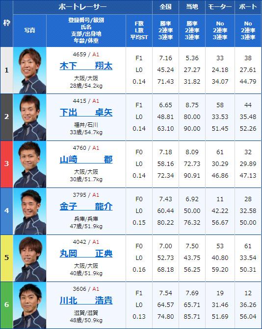 2020年2月6日GI第63回近畿地区選手権競走初日10Rの出走表