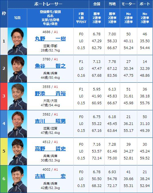 2020年2月6日GI第63回近畿地区選手権競走初日11Rの出走表