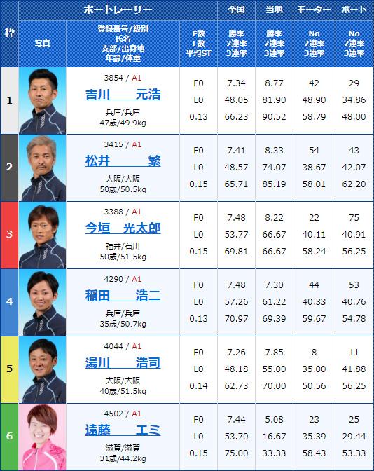 2020年2月6日GI第63回近畿地区選手権競走初日12Rの出走表
