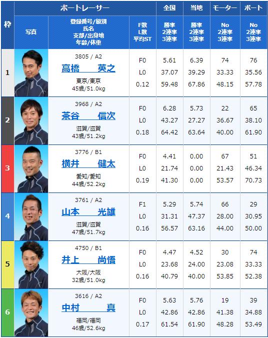 2020年2月7日桐生競艇第14回下野新聞社杯2日目11Rの出走表