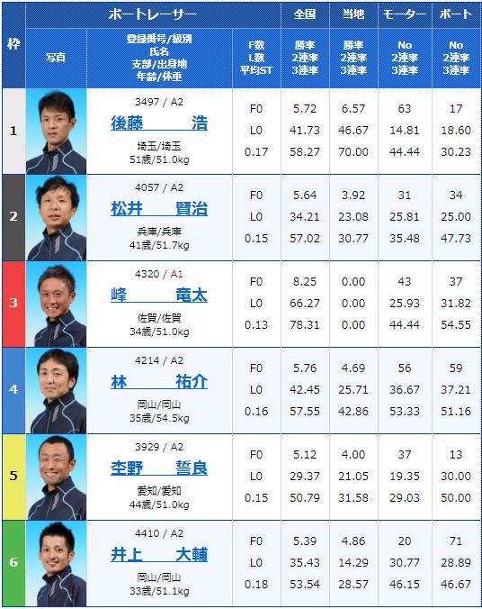 2020年2月7日桐生競艇第14回下野新聞社杯2日目12Rの出走表