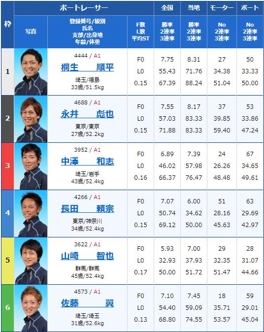 2020年2月7日戸田競艇G1第65回関東地区選手権初日12Rの出走表