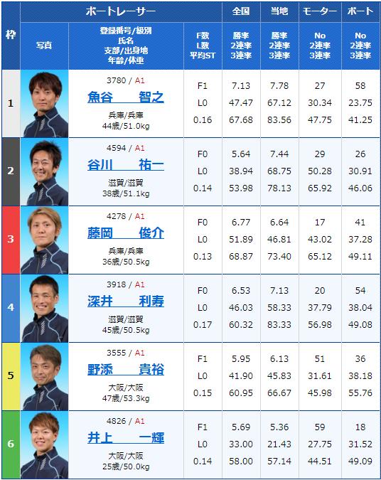 2020年2月8日尼崎競艇G1第63回近畿地区選手権競走3日目11Rの出走表