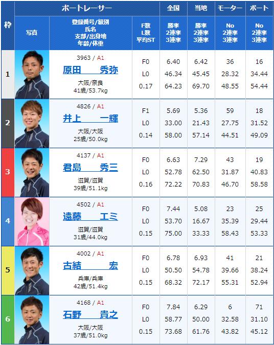 2020年2月8日尼崎競艇G1第63回近畿地区選手権競走3日目5Rの出走表