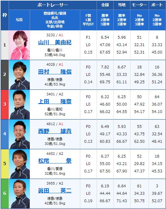 2020年2月8日丸亀競艇G1第63回 四国地区選手権競走初日11Rの出走表