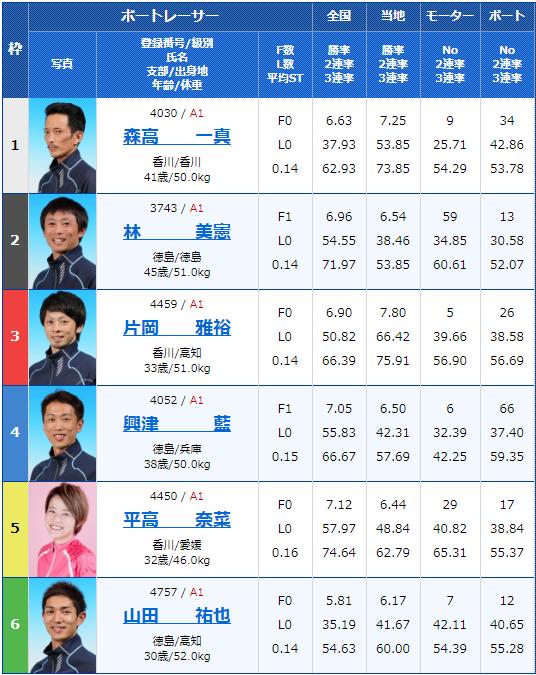 2020年2月8日丸亀競艇G1第63回 四国地区選手権競走初日12Rの出走表