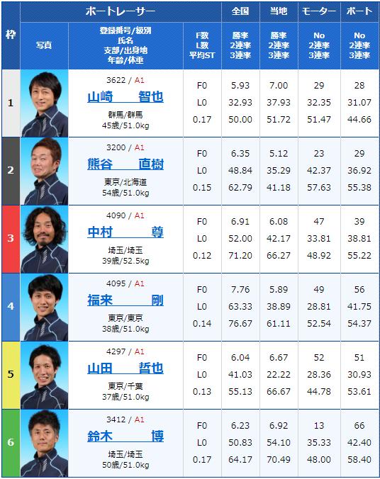 2020年2月8日戸田競艇G1第65回関東地区選手権2日目10Rの出走表