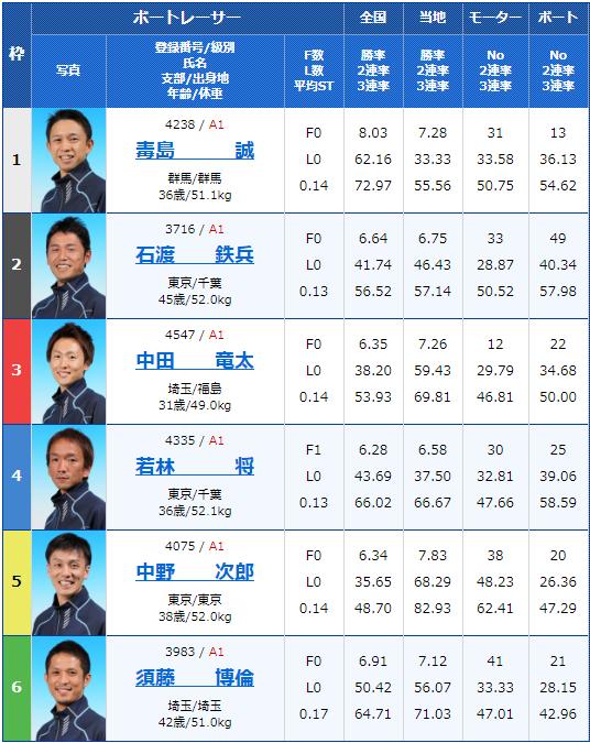 2020年2月8日戸田競艇G1第65回関東地区選手権2日目12Rの出走表
