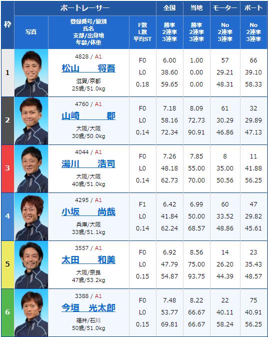 2020年2月9日尼崎競艇G1第63回近畿地区選手権競走4日目8Rの出走表