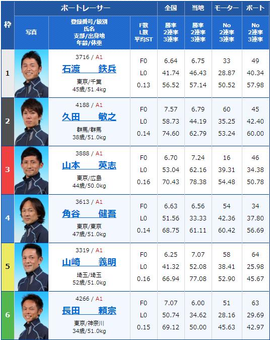 2020年2月9日戸田競艇G1第65回関東地区選手権3日目11Rの出走表