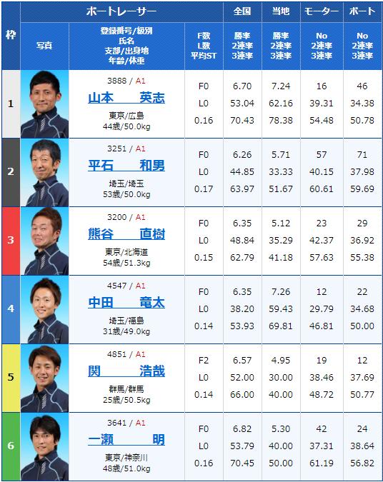 2020年2月9日戸田競艇G1第65回関東地区選手権3日目6Rの出走表