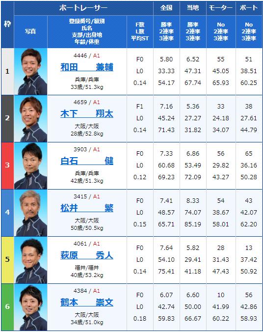 2020年2月10日尼崎競艇G1第63回近畿地区選手権競走5日目10Rの出走表