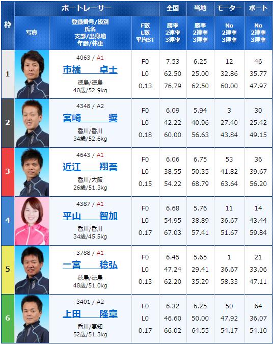 2020年2月10日丸亀競艇G1第63回 四国地区選手権競走3日目10Rの出走表