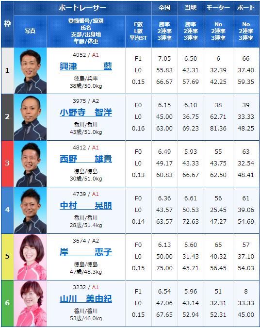 2020年2月10日丸亀競艇G1第63回 四国地区選手権競走3日目11Rの出走表