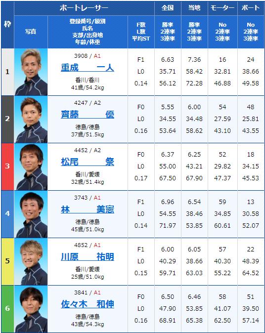 2020年2月10日丸亀競艇G1第63回 四国地区選手権競走3日目12Rの出走表