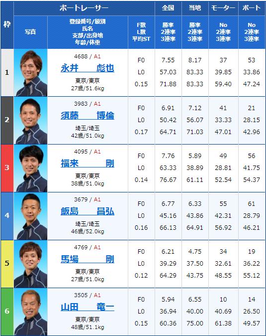 2020年2月10日戸田競艇G1第65回関東地区選手権4日目10Rの出走表