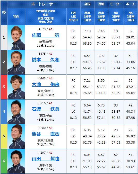 2020年2月10日戸田競艇G1第65回関東地区選手権4日目11Rの出走表