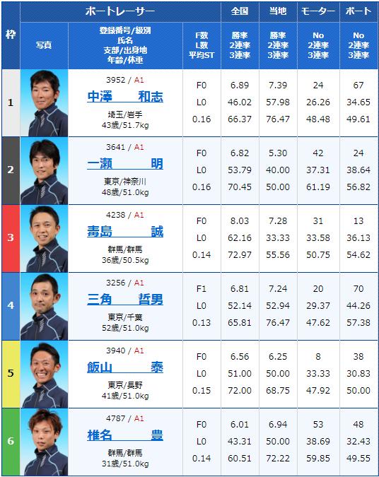 2020年2月10日戸田競艇G1第65回関東地区選手権4日目12Rの出走表