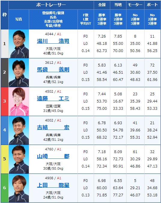 2020年2月11日尼崎競艇G1第63回近畿地区選手権競最終日6Rの出走表