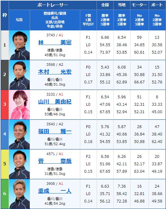 2020年2月11日丸亀競艇G1第63回 四国地区選手権競走4日目9Rの出走表