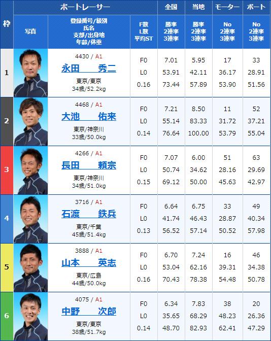 2020年2月11日戸田競艇G1第65回関東地区選手権5日目10Rの出走表