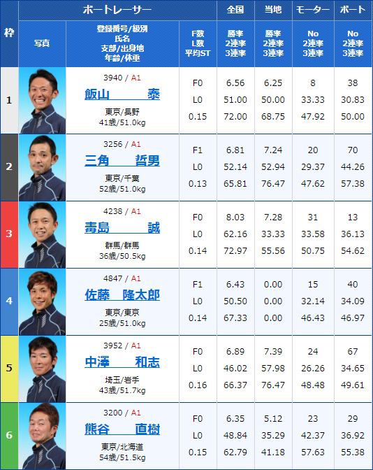 2020年2月11日戸田競艇G1第65回関東地区選手権4日目12Rの出走表
