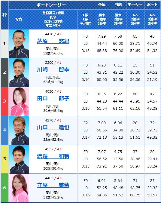 2020年2月12日宮島競艇G1第63回中国地区選手権初日10Rの出走表