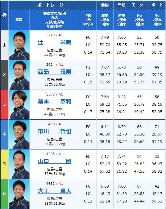 2020年2月12日宮島競艇G1第63回中国地区選手権初日12Rの出走表