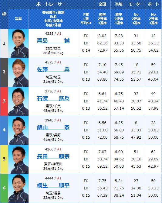 2020年2月12日戸田競艇G1第65回関東地区選手権最終日10Rの出走表