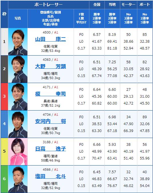 2020年2月13日唐津競艇G1第66回九州地区選手権初日10Rの出走表