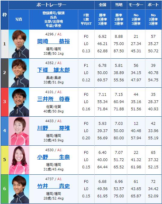 2020年2月13日唐津競艇G1第66回九州地区選手権初日11Rの出走表