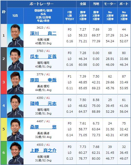 2020年2月13日唐津競艇G1第66回九州地区選手権初日12Rの出走表