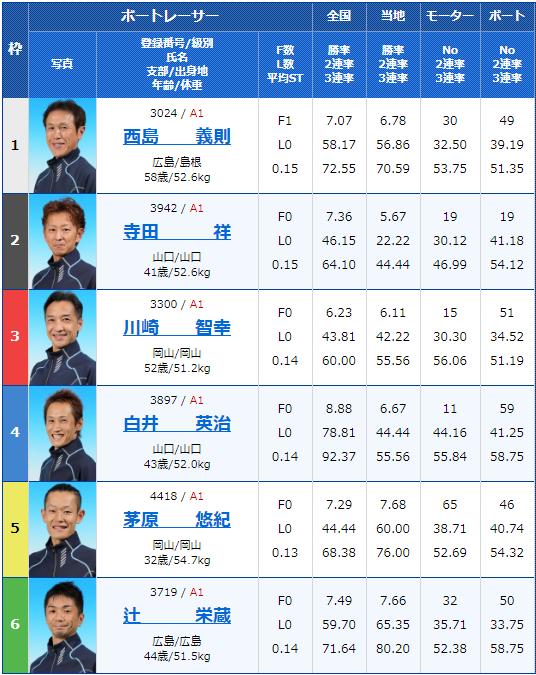 2020年2月13日宮島競艇G1第63回中国地区選手権2日目12Rの出走表